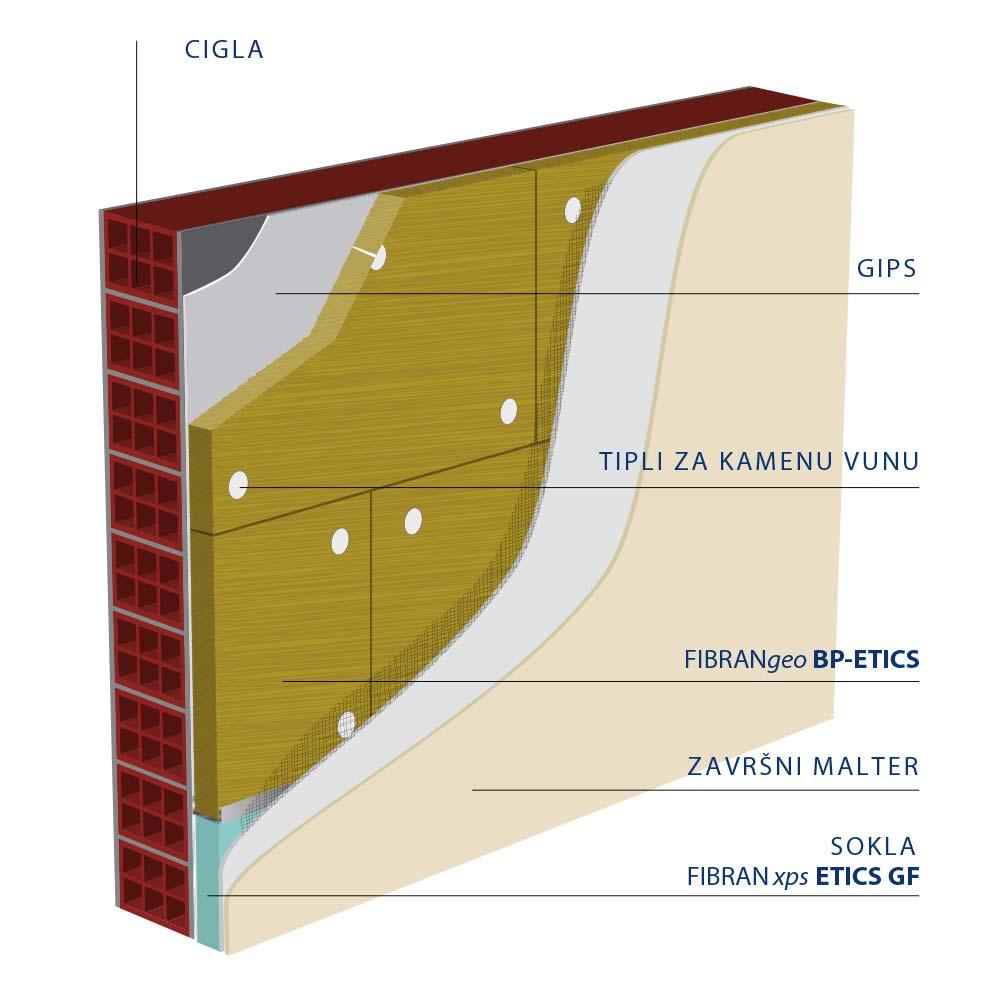 Kamena vuna ETICS fasadni sistem